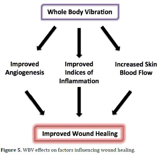 cukrzyca wibracja gojenie ran w cukrzycy