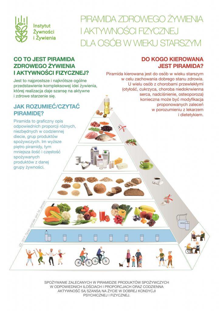 piramida zywieniowa osob starszych