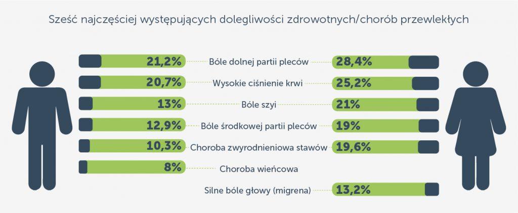 Ból szyi a lista najczęściej występujących dolegliwości przewlekłych statystyki