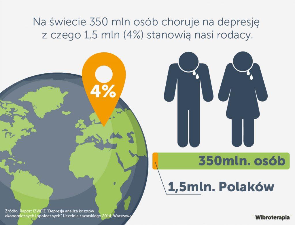 Depresja na świecie [1]