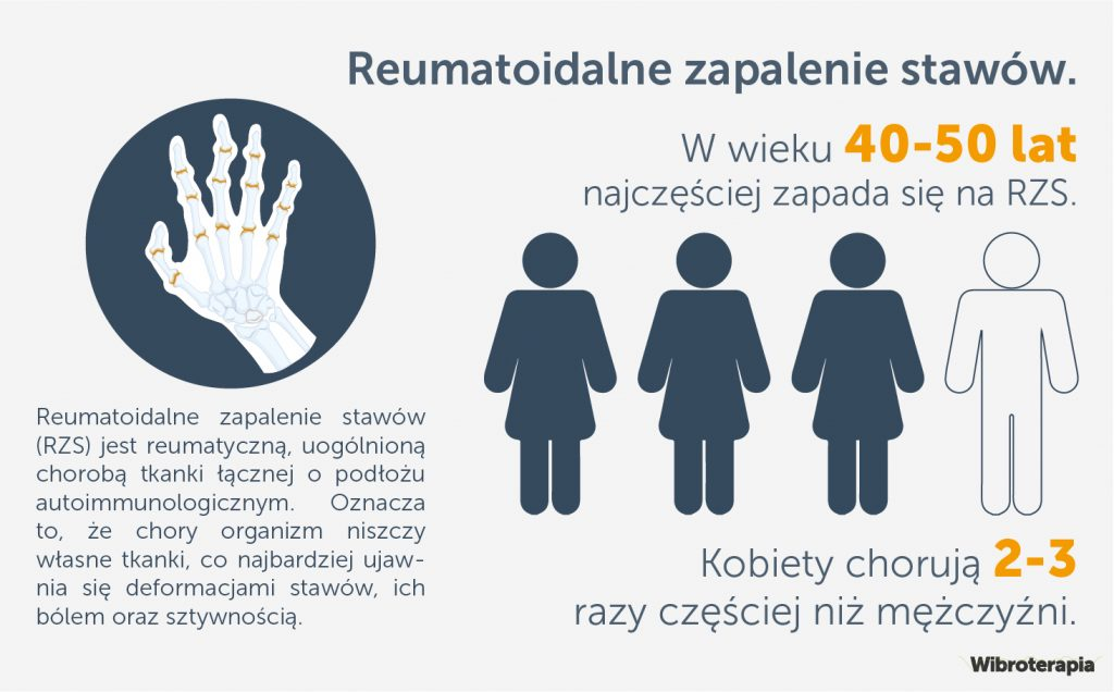 Reumatoidalne zapalenie stawów - statystki i badania