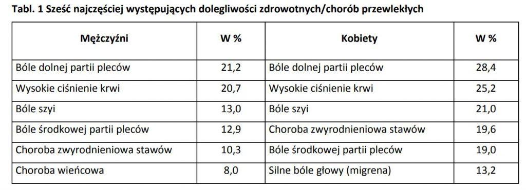 Zdrowie i zachowanie zdrowotne mieszkańców Polski w świetle Europejskiego Ankietowego Badania Zdrowia (EHIS) 2014 r. ból kręgosłupa i pleców